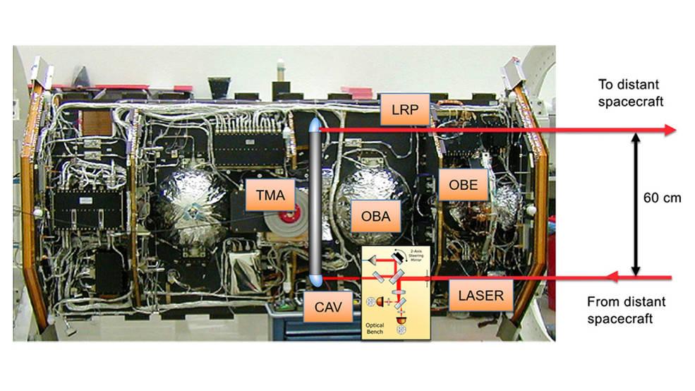 Laser Ranging Interferometer instrument