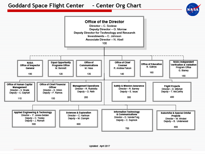 organisational structure of flight centre Structure of the royal new zealand air force  seaplane training flight  note that the organisational structure below is likely to contain some omissions and .