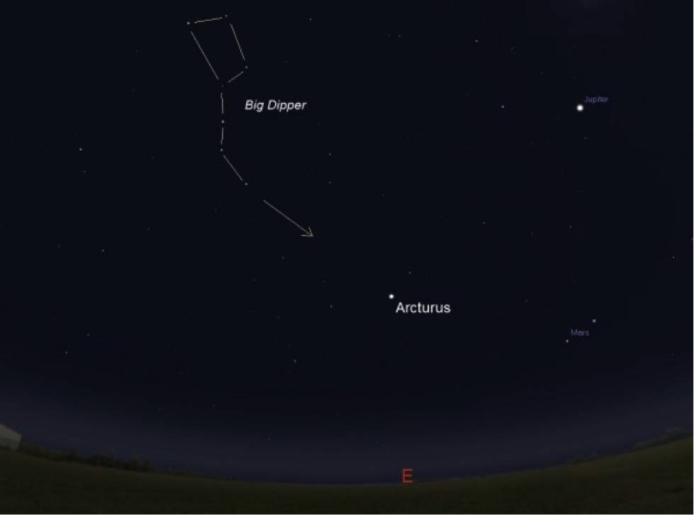 The Big Dipper, particularly the 'handle,' easily guides the skywatcher to Arcturus.