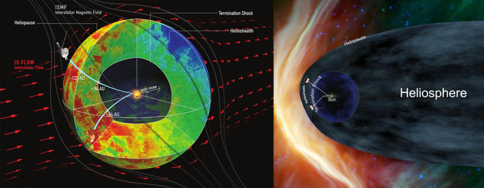 two illustrations depicting models of the heliosphere's shape