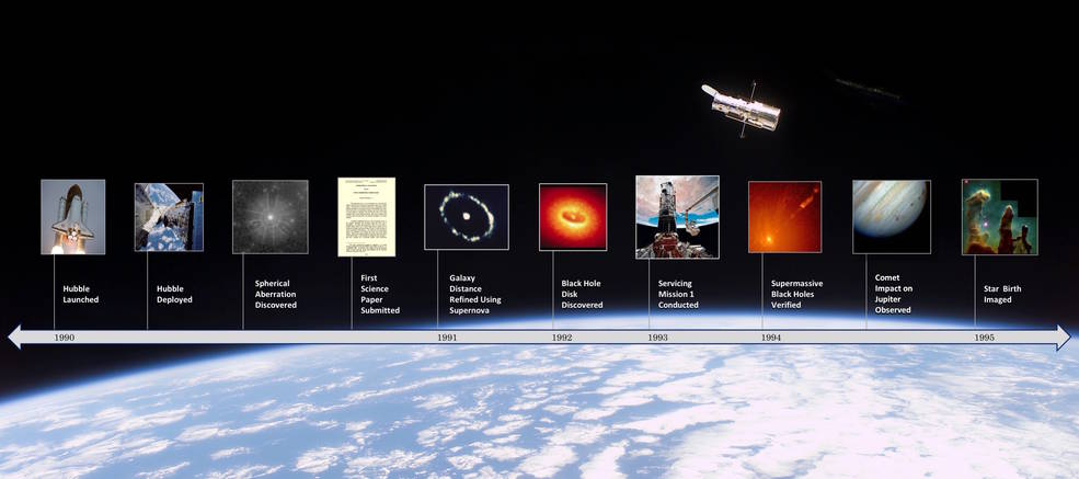 About Hubble History Timeline Full Text Nasa