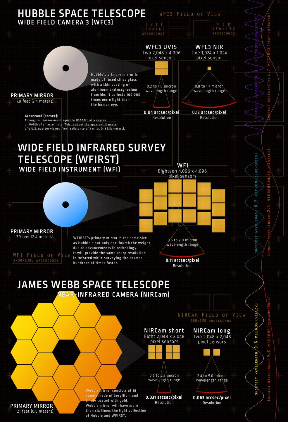 Hubble WFIRST Webb Infographic