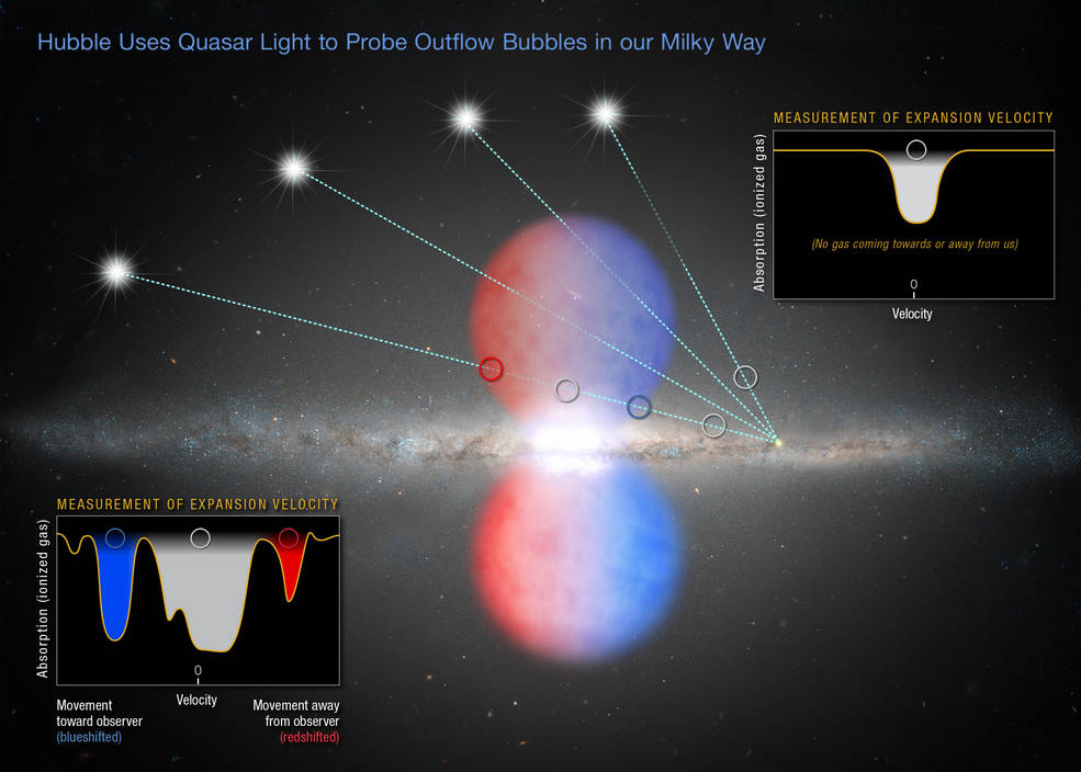 a galaxy with red-white-blue bubbles above and below, insets