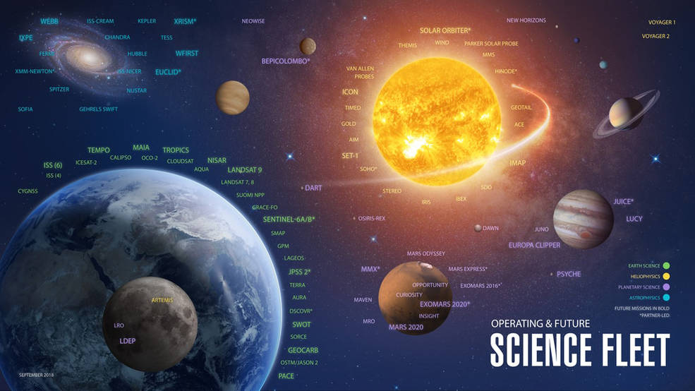 Science Fleet depicts the scope of NASA's activity
