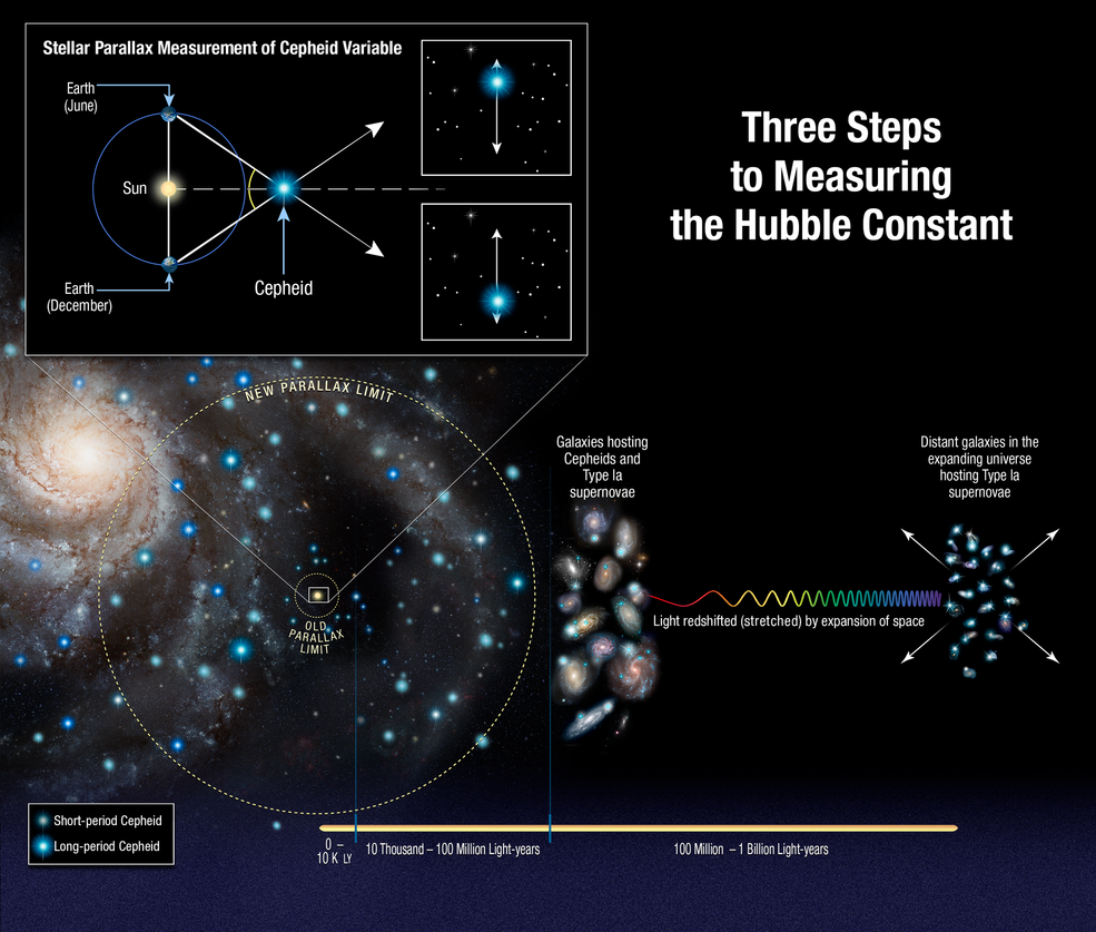 Improved Hubble Yardstick Gives Fresh Evidence for New Physics in the Universe Image1stscihp1812am2000x1700