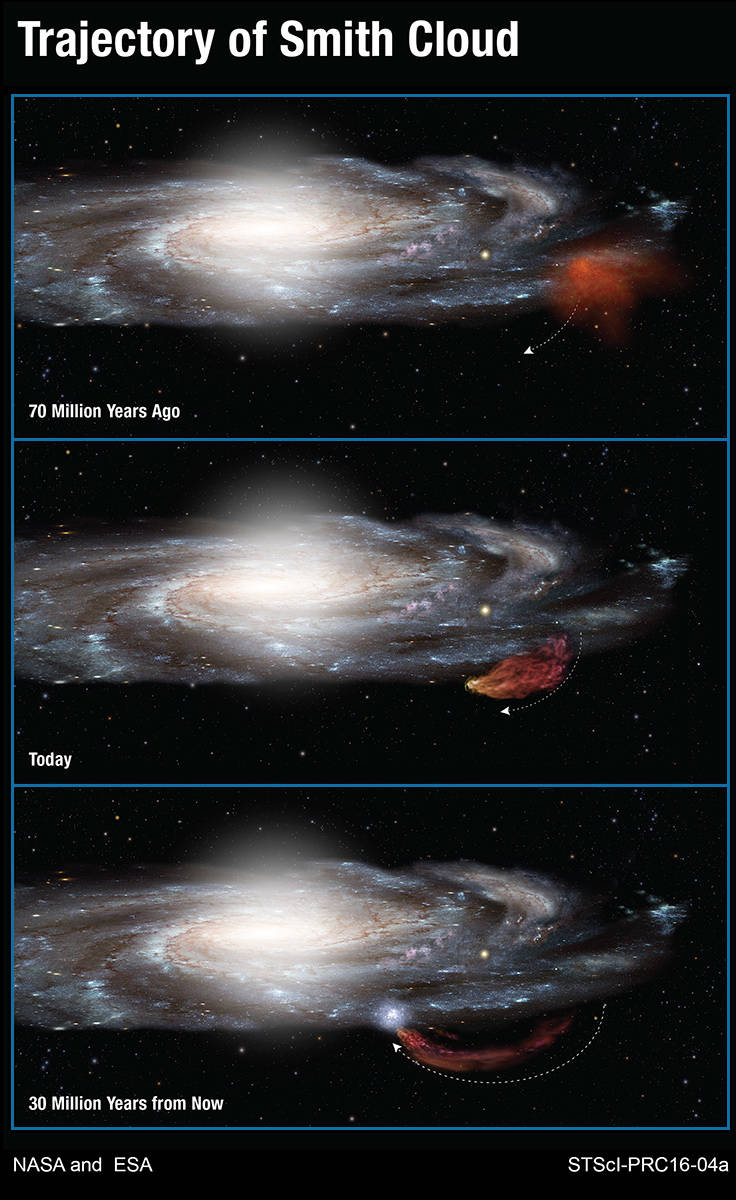 Trajectory of the Smith Cloud as it arcs out of the plane of our Milky Way galaxy and then returns like a boomerang