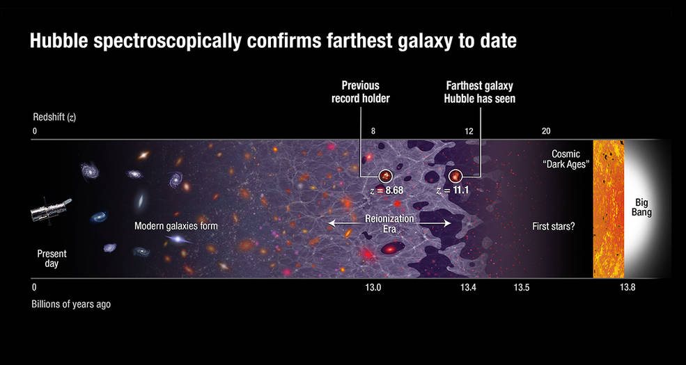 Chart showing Hubble spectroscopically confirming farthest galaxy to date