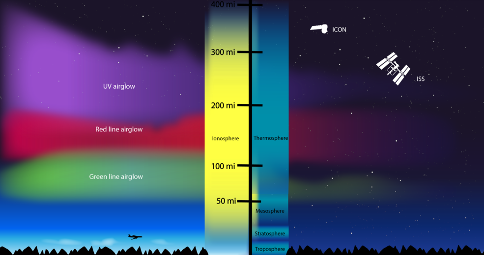 informational graphic showing cross section of Earth's atmospheric layers