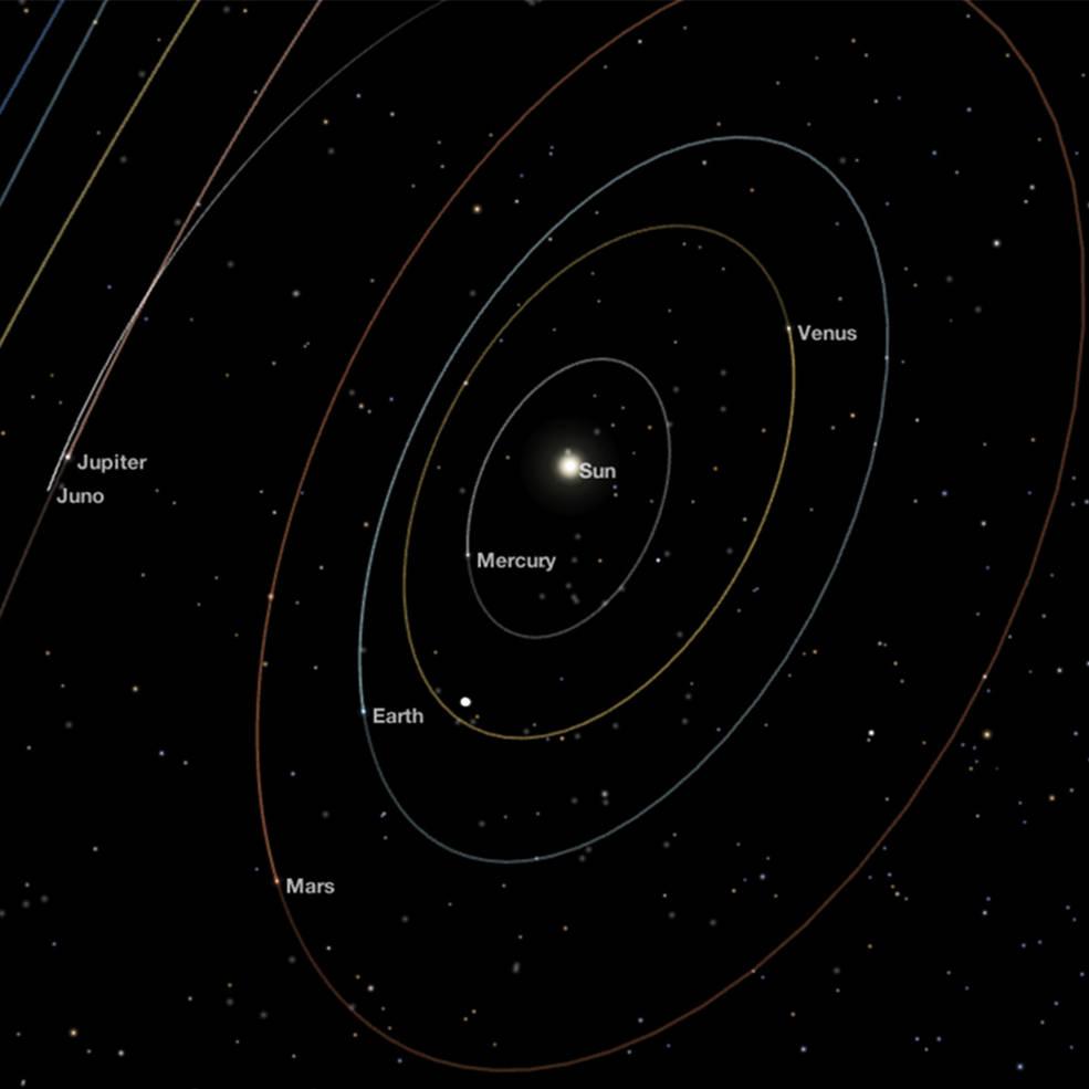 Location of Juno