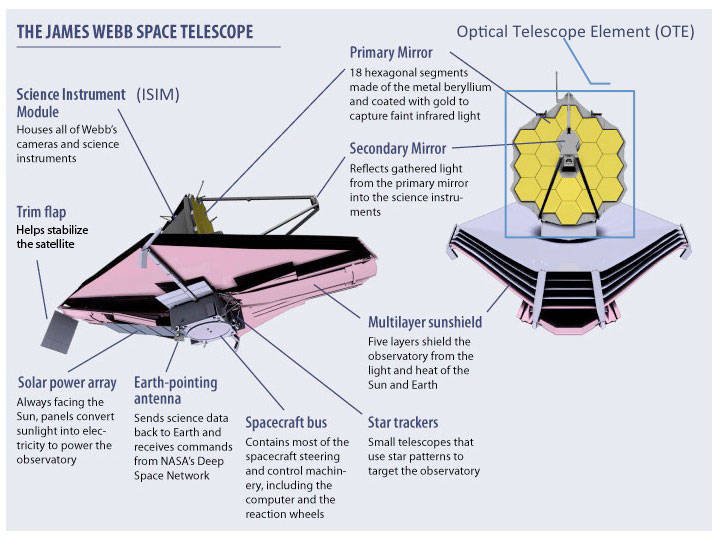 labeled diagram of JWST