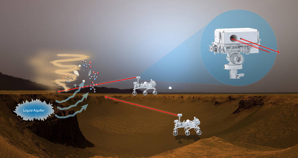 This artist's rendition shows how a proposed laser-fluorescence instrument could operate on Mars.