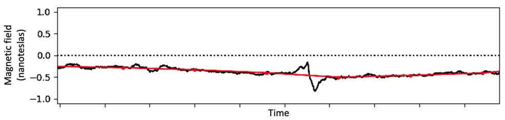Magnetometer readings showing the plasmoid