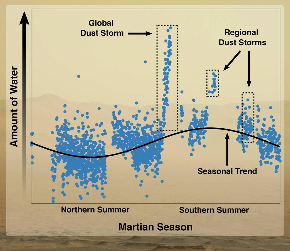 El calor y el polvo ayudan a lanzar agua marciana al espacio.