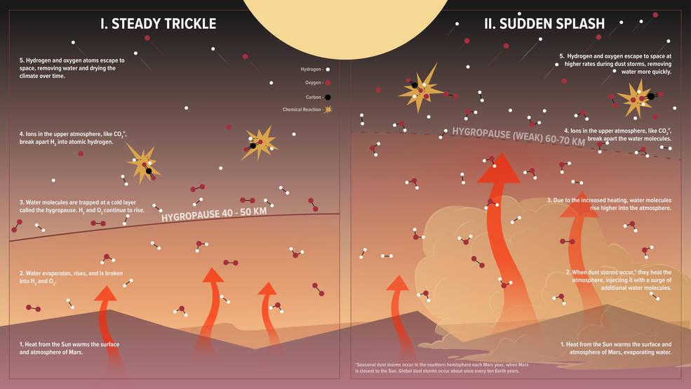 Ilustración que muestra cómo se pierde agua en Marte