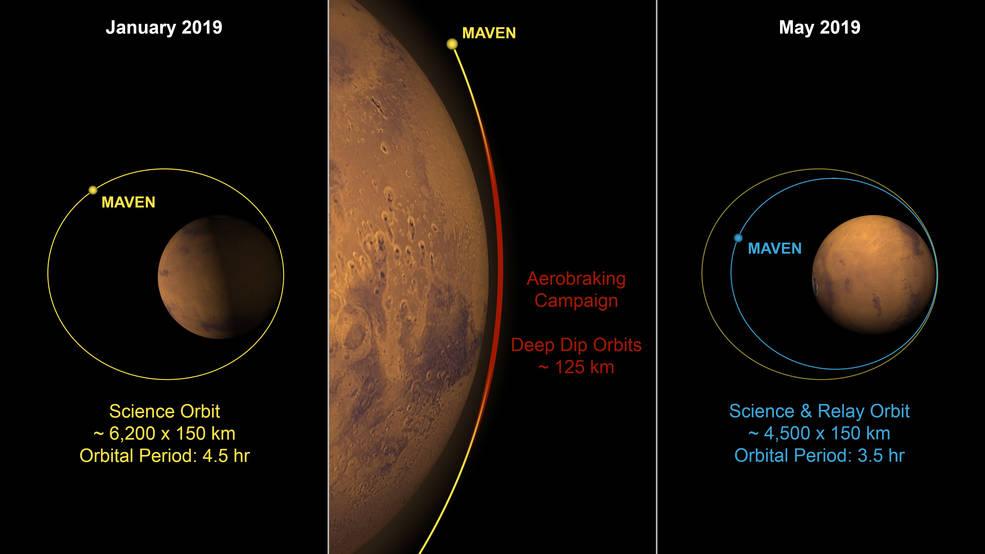 Oběžná dráha sondy MAVEN