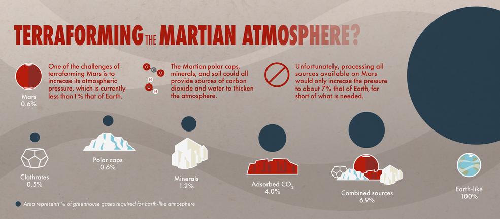 Infografika NASA przedstawiająca różne źródła CO2 na Marsie wraz z przewidywanym wkładem w ciśnienie atmosferyczne na Marsie