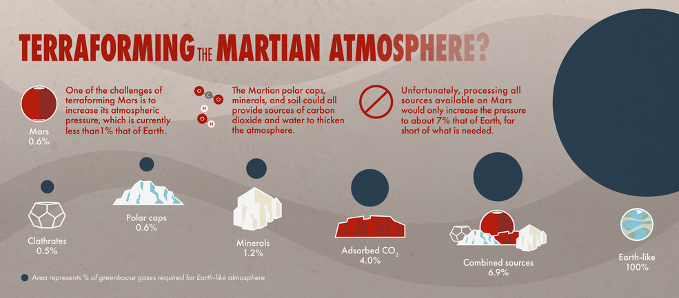 various sources of carbon dioxide on Mars