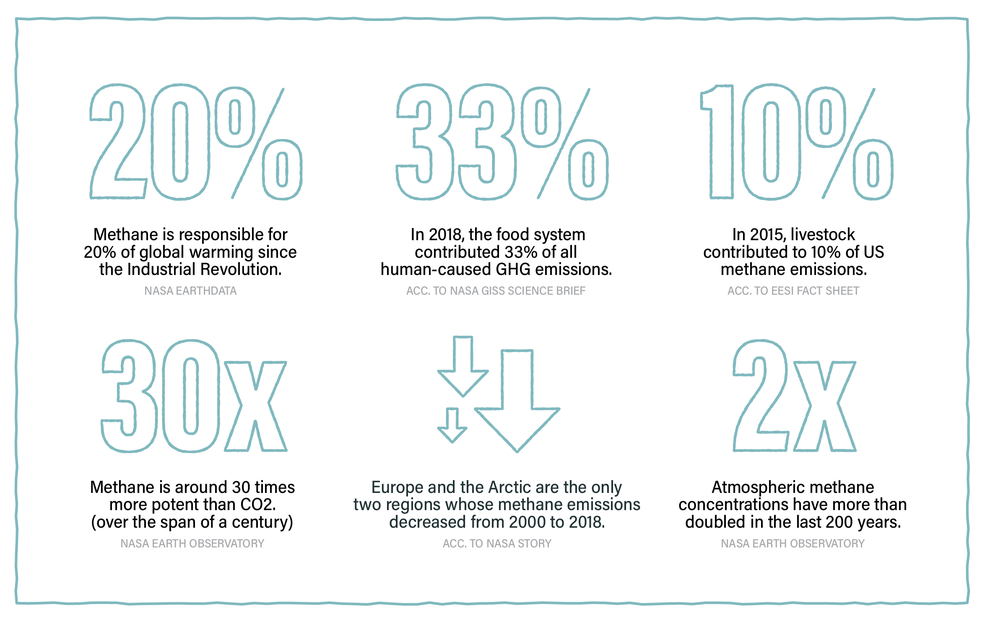 Infographic with big numbers of methane statistics, which are described int he caption.
