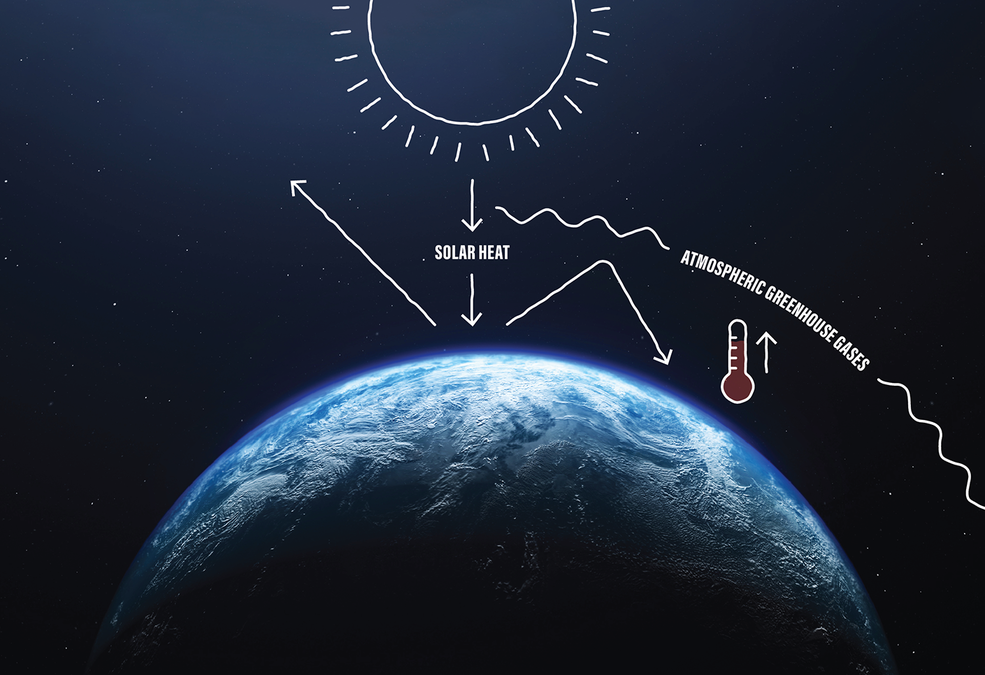 A schematic image solar heat coming from the Sun. A line drawing shows some heat is re-emitted from Earth's surface back into space. Some heat is re-emitted off the surface but is redirected back to Earth by greenhouse gases.