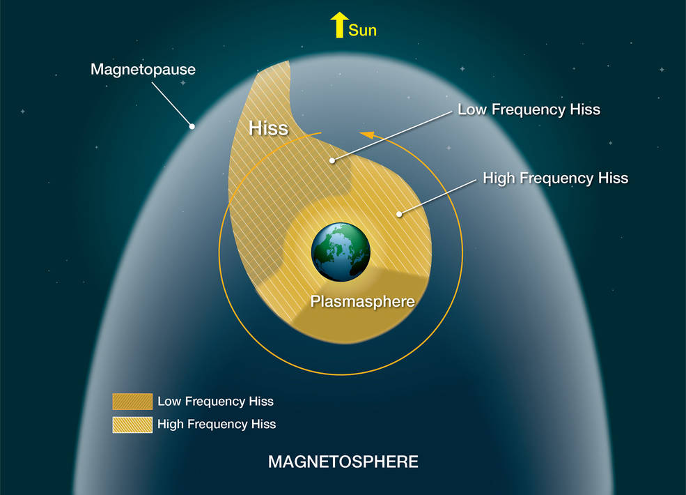 illustration showing low- and high-frequency hiss regions in near-Earth space