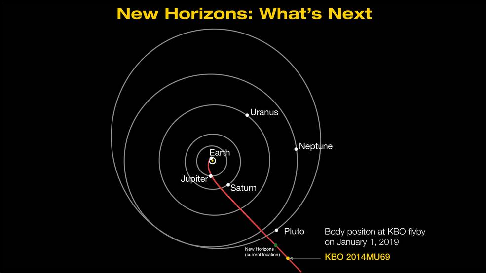 New Horizons Path to Kuiper Belt