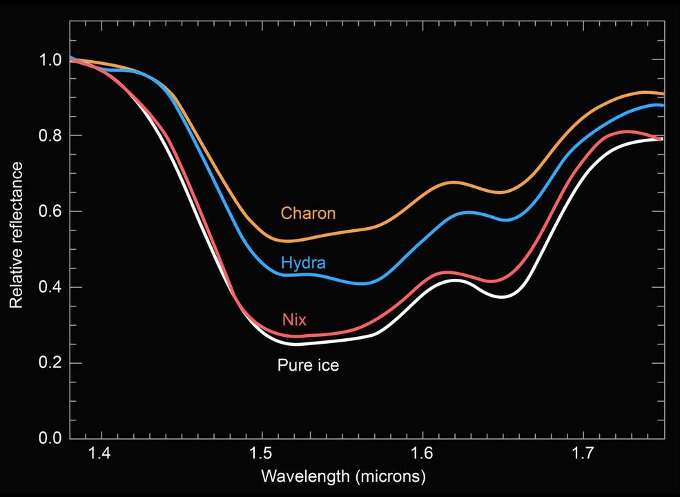 spectra composite