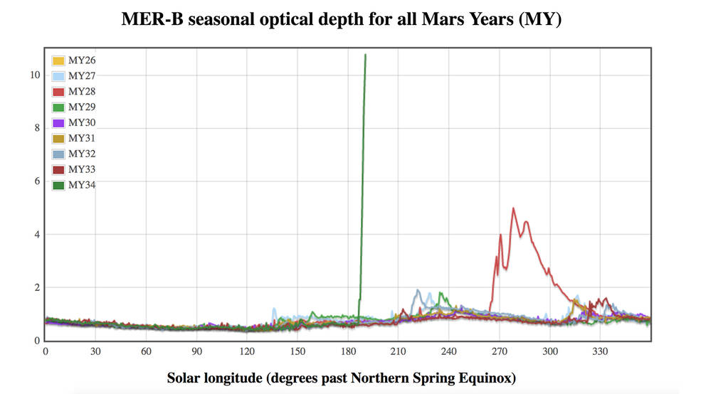 graphic compares atmospheric opacity in different Mars years from the point of view of NASA's Opportunity rover