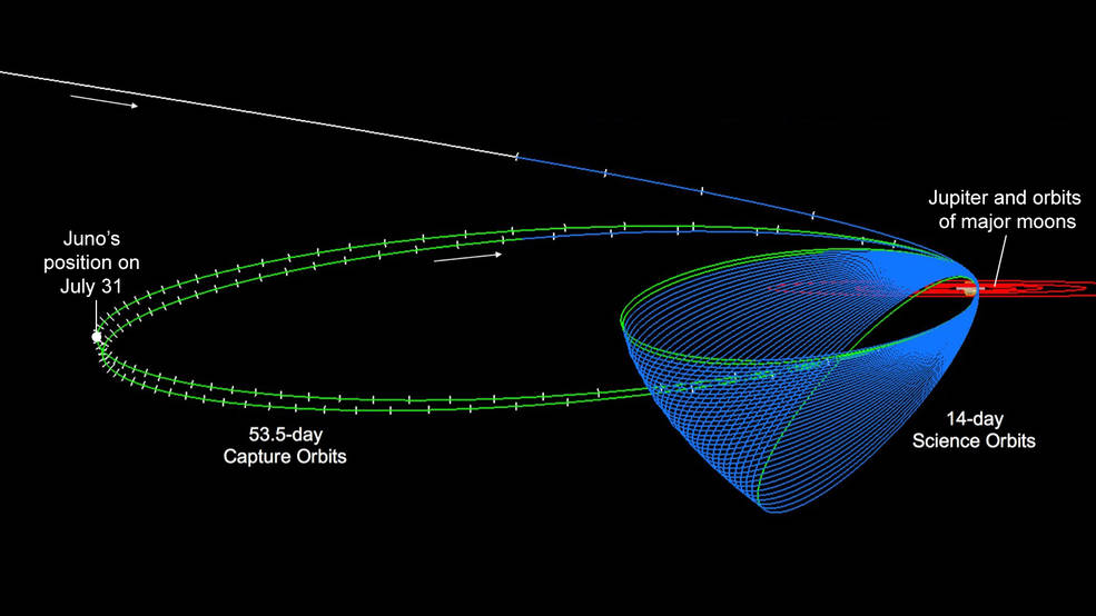 Diagram shows the Juno spacecraft's orbits