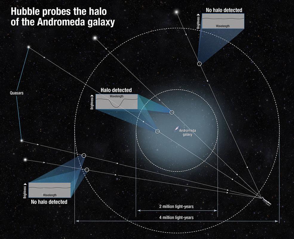 La galaxia de Andrómeda, nuestra masiva vecina galáctica, es unas seis veces mayor y 1.000 veces más masivo de lo que había sido medido con anterioridad.