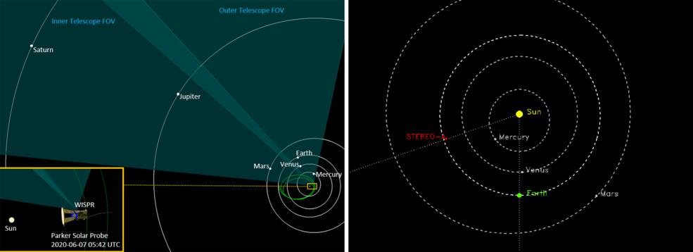 Dos diagramas que ilustran las posiciones de Parker Solar Probe y STEREO en el espacio el 7 de junio de 2020
