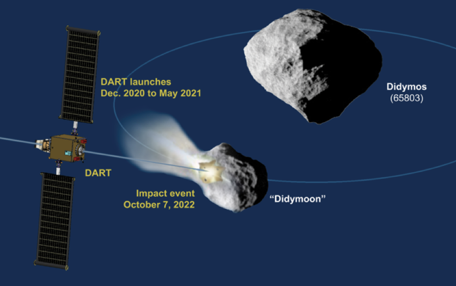 Schematic of the DART mission