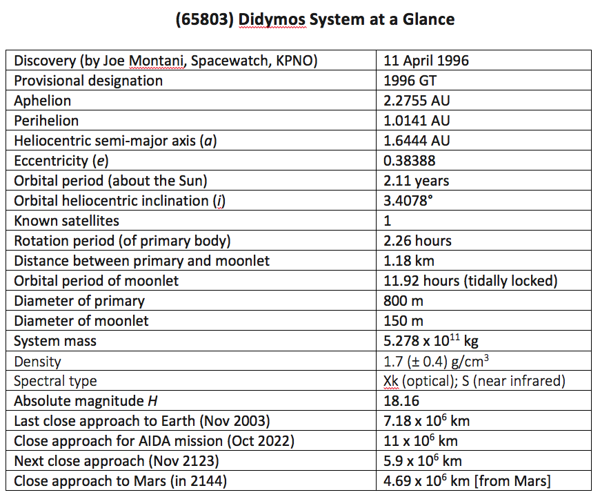 pd-didymos-system-at-a-glance.png?itok=j
