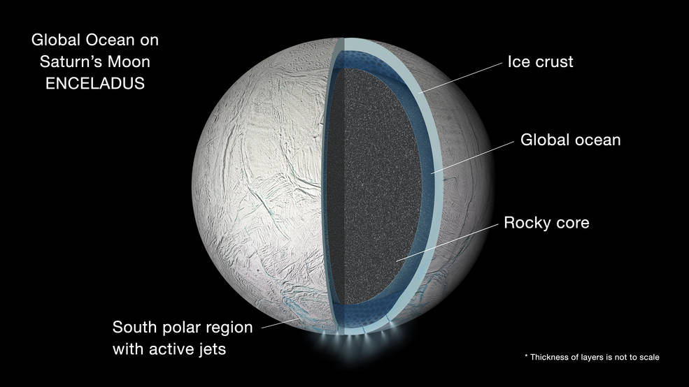 Illustration of the interior of Saturn's moon Enceladus showing a global liquid water ocean between its rocky core and icy crust