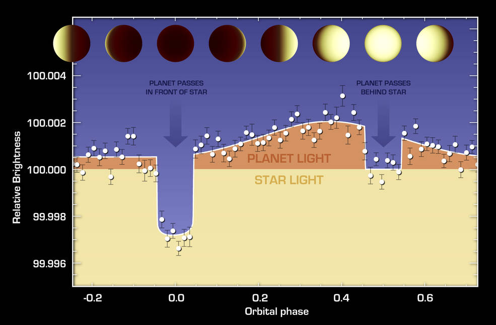 The varying brightness of an exoplanet called 55 Cancri e is shown in this plot of infrared data