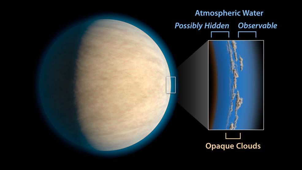 Descubren que las nubes de exoplanetas ocultan el agua !!