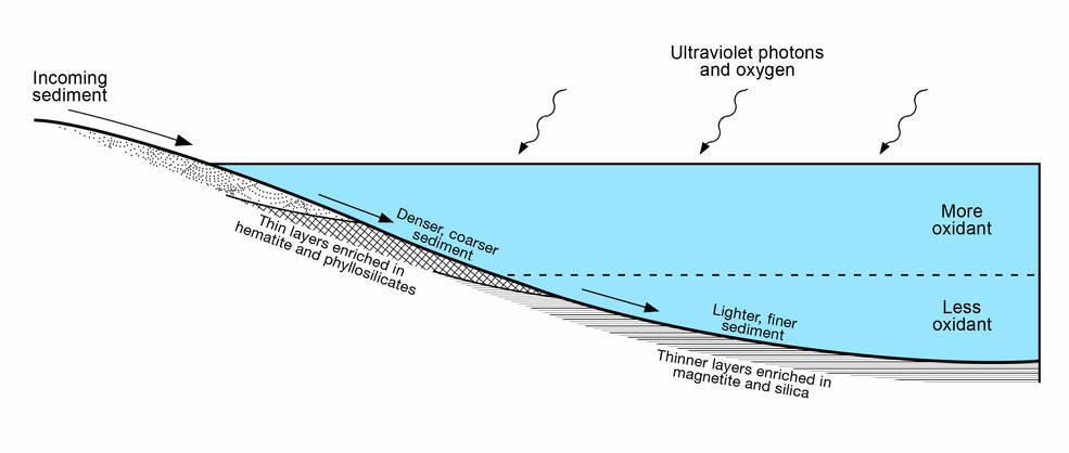Diagram of Lake Stratification on Mars