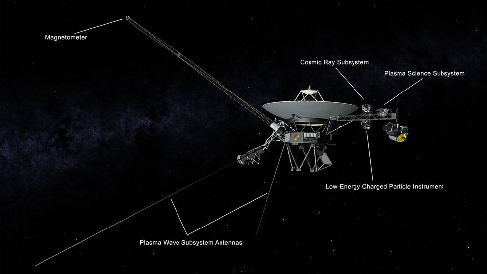 Illustration of NASA's Voyager spacecraft showing the antennas used by the Plasma Wave Subsystem and other instruments.