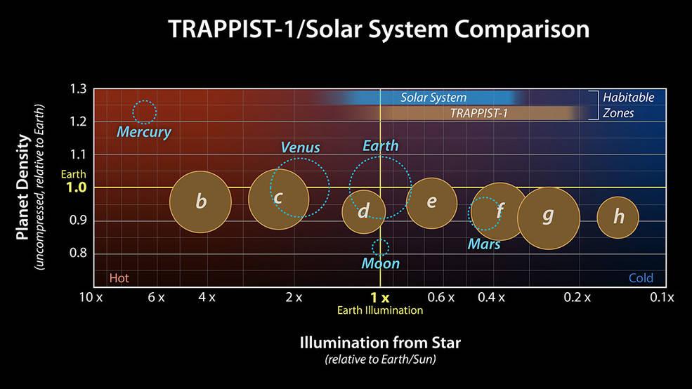 Diagrama del sistema solar