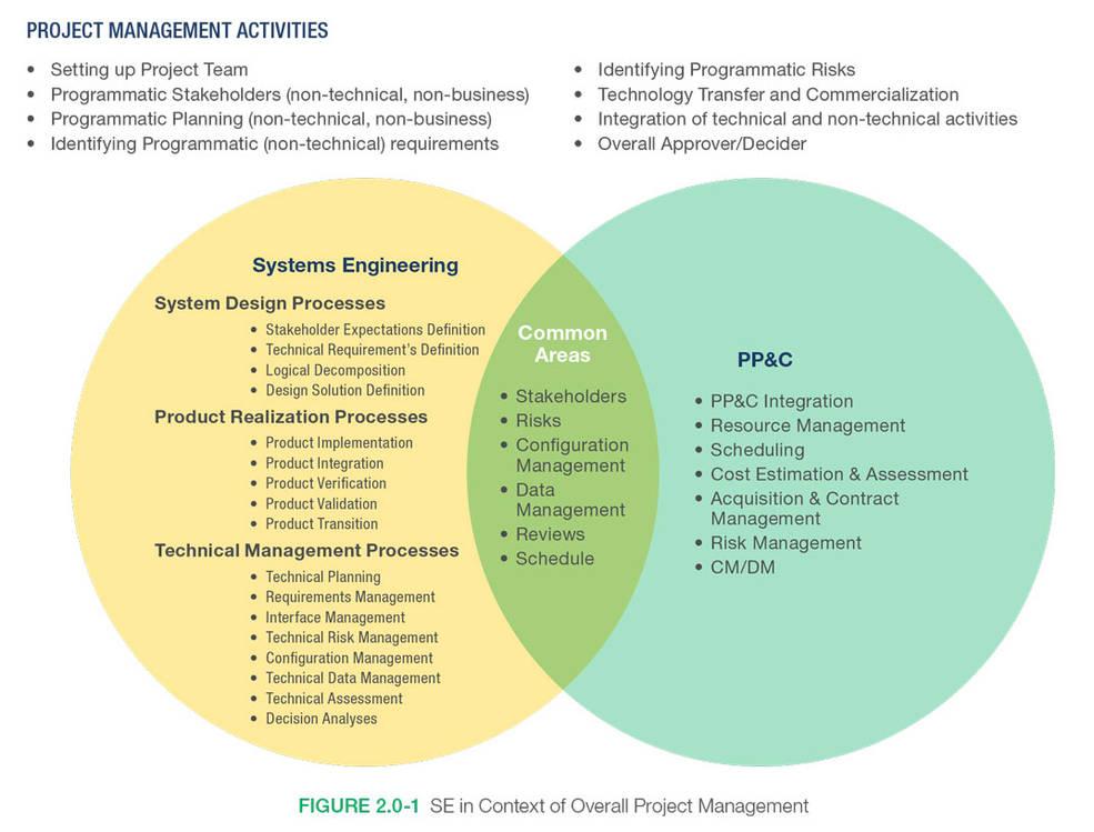 Системна інженерія в контексті загального управління проектами, рисунок НАСА