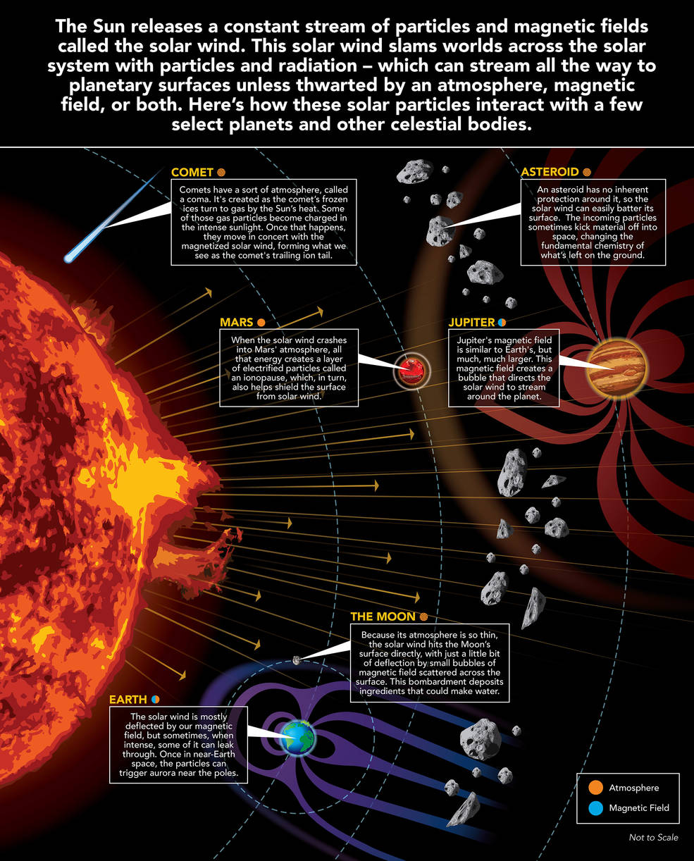Graphic about solar wind