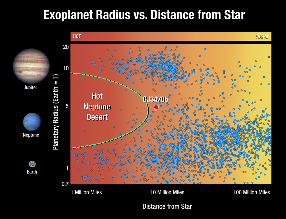 In Search of Missing Worlds, Hubble Finds a Fast Evaporating Exoplanet Stsci-h-p1852b-f3000x2300