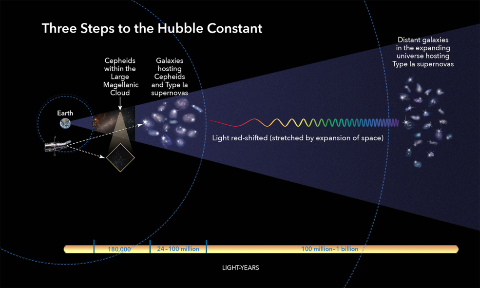 infographic showing calculation of universe's expansion rate