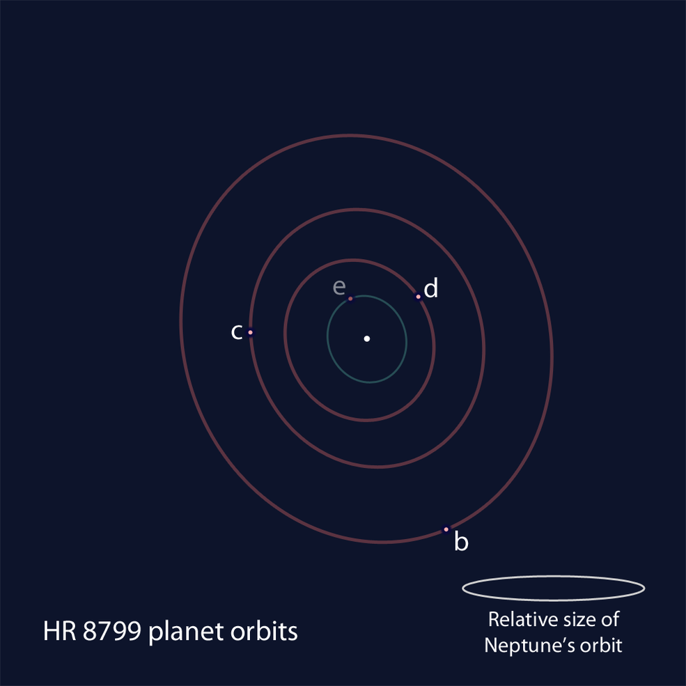 This schematic shows the positions of the four exoplanets orbiting far away from the nearby star HR 8799.
