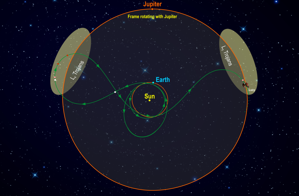 diagram showing orbital path of Lucy