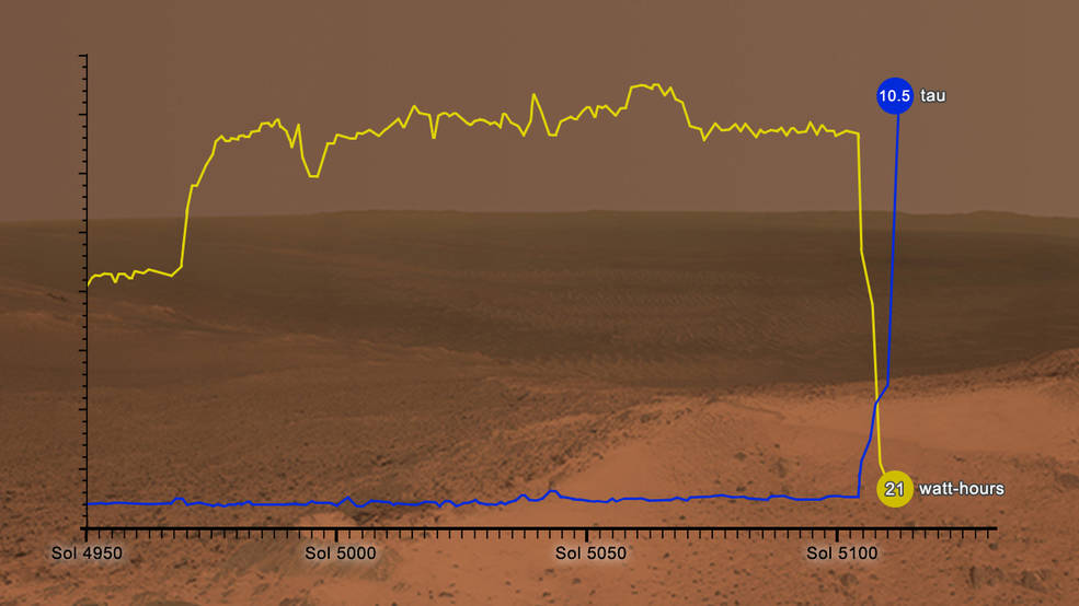 Graphic shows how the energy available to NASA's Opportunity rover on Mars