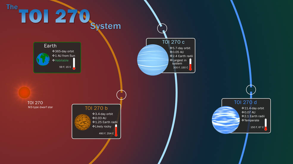 infographic illustrating key features of the TOI 270 system