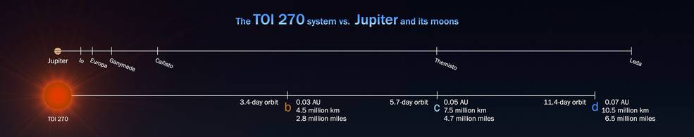 comparison of TOI 270 system to orbits of Jupiter and its moons