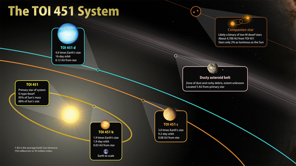 La misión TESS de la NASA descubre nuevos mundos en un río de estrellas jóvenes