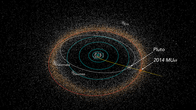 This illustration of objects in the outer solar system shows Pluto and its next science target a Kuiper Belt object