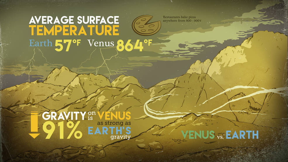 This graphic compares surface temperatures and gravity on Earth and Venus.